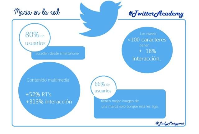 Infografia TwitterAcademy | Maria en la red
