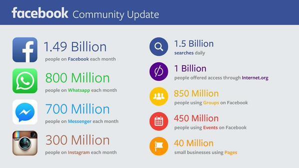 Facebook Community Update | Maria en al red