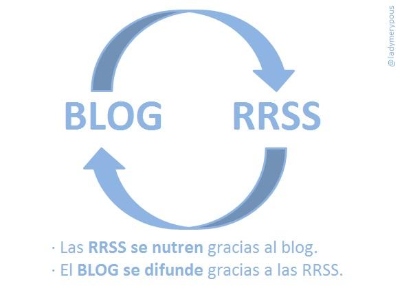 Entre los beneficios de tener un blog, está que es un buen repositorio de contenidos para tus redes sociales | Maria en la red