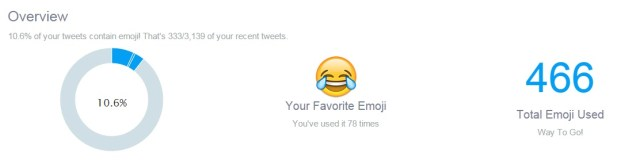 emojis overview maria