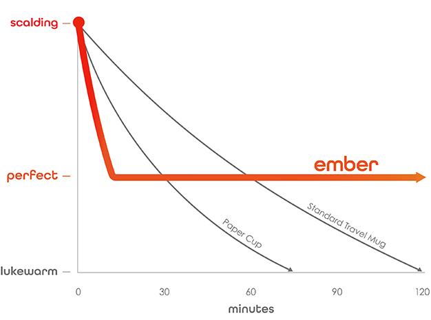 Progresión comparativa de los termos convencionales con Ember