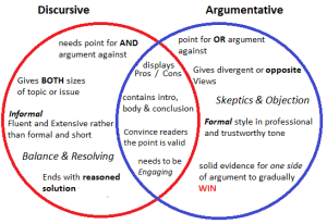 Venn Diagram Argumentitive & Discursive Text | Jasmin in