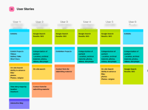 Post-it style white board of user stories