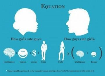 variables_que_buscan_los_hombres_y_las_mujeres