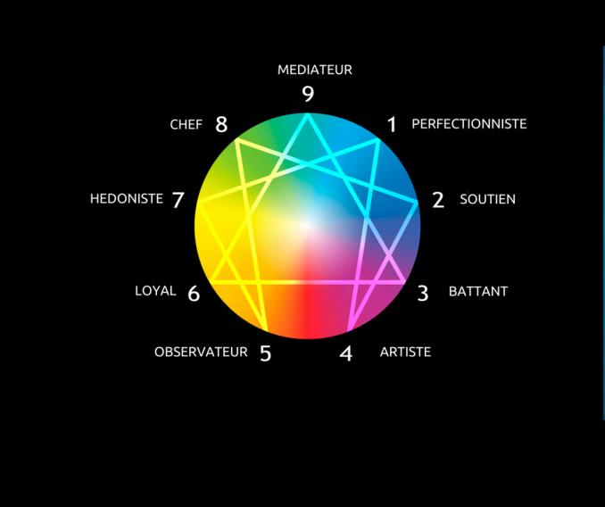 tableau sur lequel sont mentionnés les 9 types de personnalité selon le test enneagramme