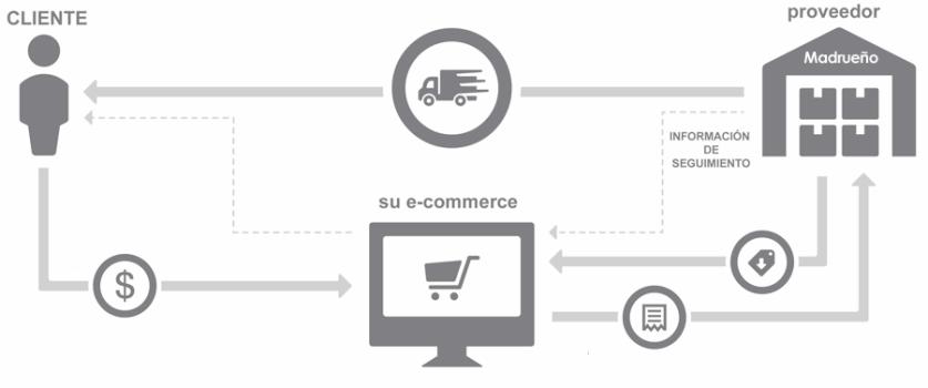 Esquema sobre el proceso online de drop shipping para otro e-commerce
