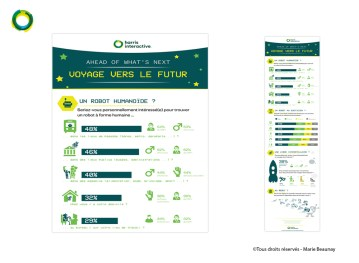 Infographie réalisée pour Harris Interactive