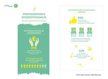 Réalisation d'une infographie pour Ecopros des Pages Jaunes