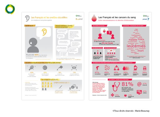 Infographies réalisées pour Harris Interactive : clients Janssen France & EarFold