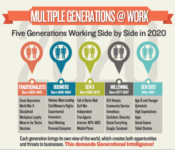 inforgraphic of 5 different generations: traditionalist , Baby boomer, Ben X, millennials and Gen Y and their common characteristics. Shared from the Shard London Tiwitter feed and featured in career coaching article from mariedeveaux.com career coach.