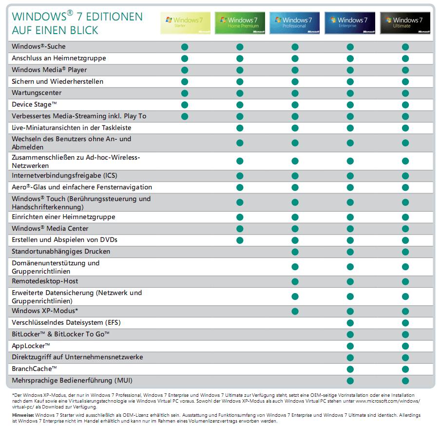 Windows7-Versionen