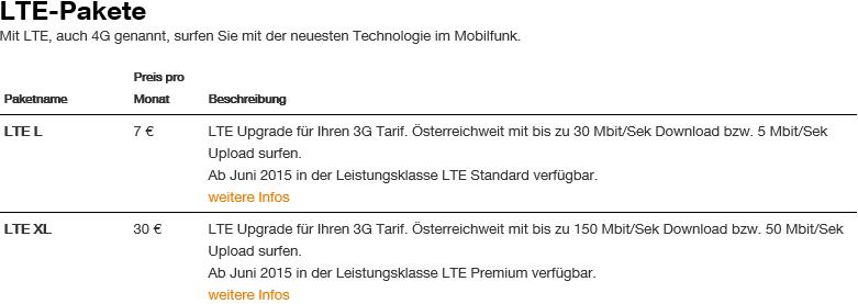 LTEZusatzpakete