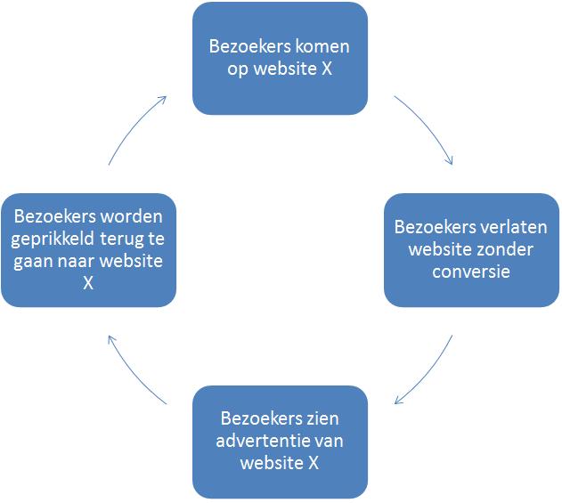 retargeting website