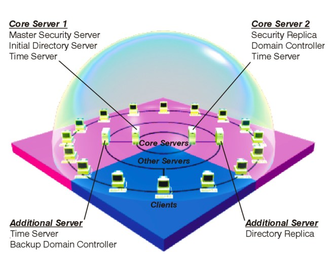 Dce Network 6
