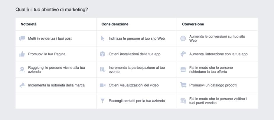Obiettivi di marketing su Facebook