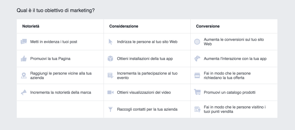 Obiettivi di marketing su Facebook