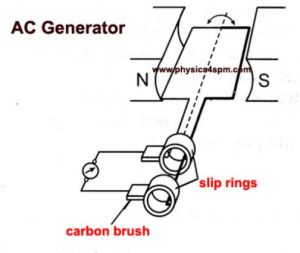 AC Generator Working Principle and Parts