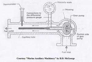 Fuel Oil Viscosity Controller Working Principle