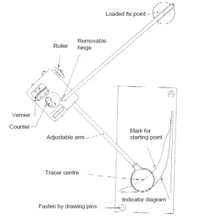 Calculation of Area of Indicator Diagram with Planimeter