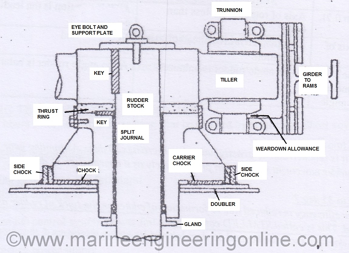 Construction And Types Of Rudder On Ships