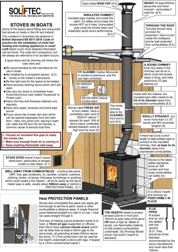 Solid fuel stove safety