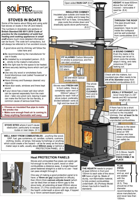 How To Install A Boat Stove - Marine Heating Solutions