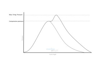 Understanding Indicator Diagram and Different Types of
