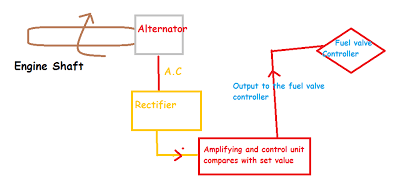 Electronic governor, Mechanical governor, Rectifier in governor
