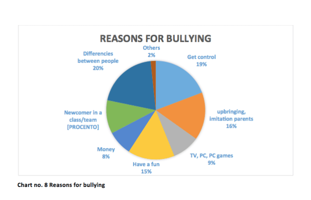 Top 7 reasons for bullying