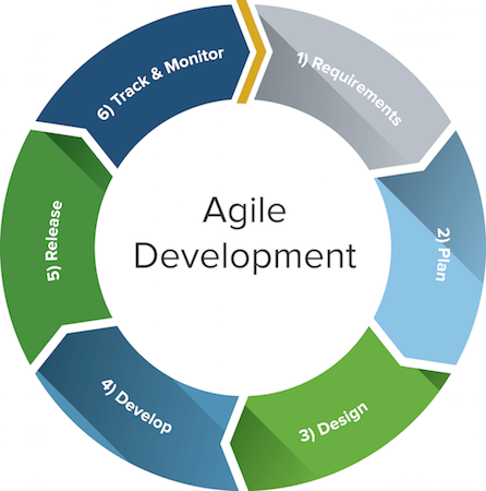 Cycle of Agile Development