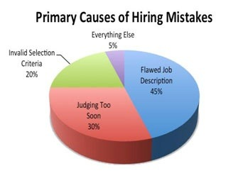Primary Causes of Hiring Mistakes