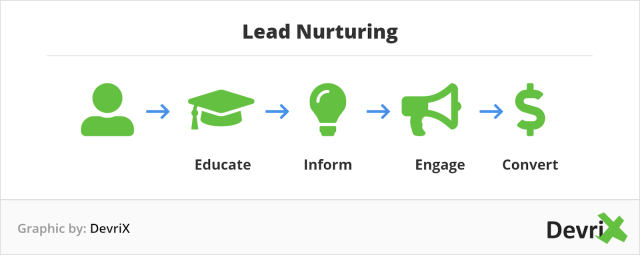 Approaches to Marketing - Lead Nurturing