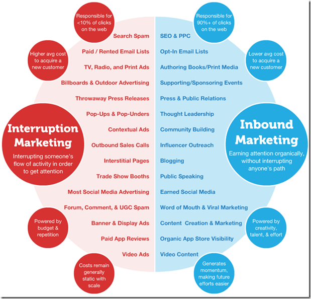 inbound marketing for effective marketing strategy