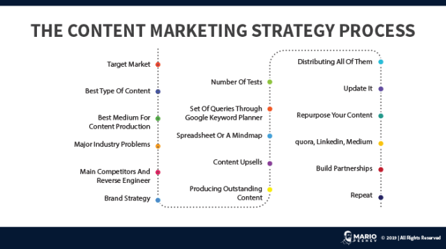 The Content Marketing Strategy Process