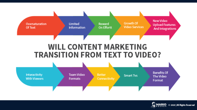 Will Content Marketing Transition From Text to Video?