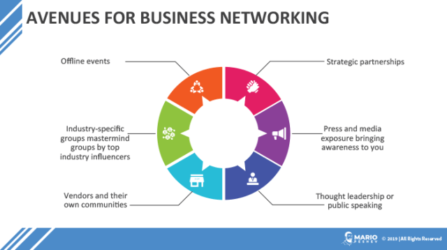 Avenues For Business Networking