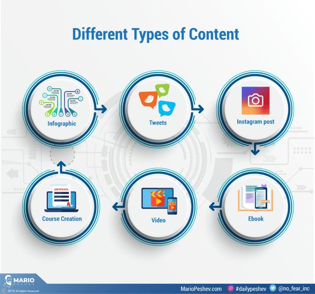 repurposing content for social media