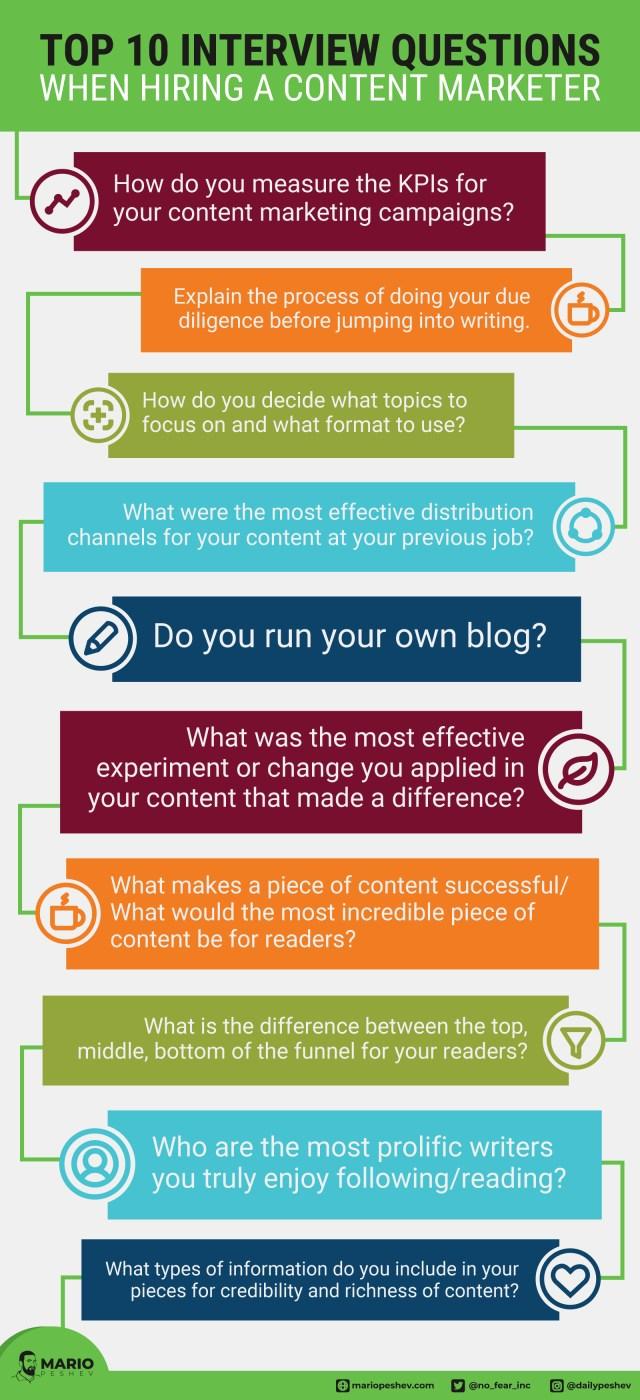 hiring a content marketer
