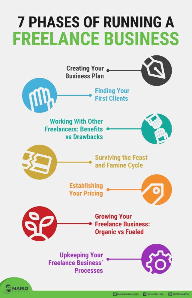 7 Phases of Running a Freelance Business