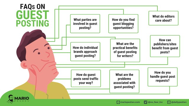 FAQs on Guest Posting