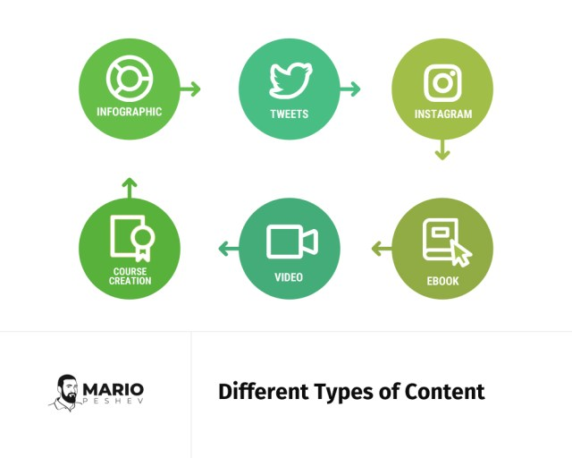 Different types of Content | Repurposing content for social media