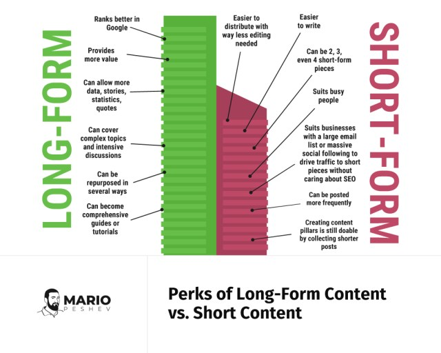 Perks of long-form Content vs. Short Content | Writing Long-Form Content