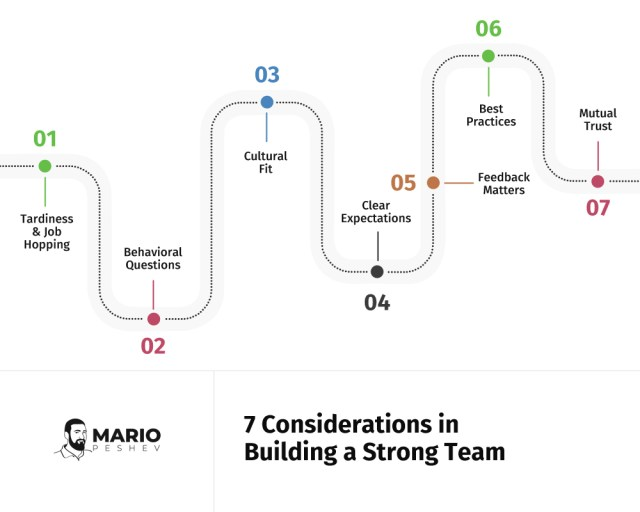 7 consideration in building a strong team | interviewing for a-star teams