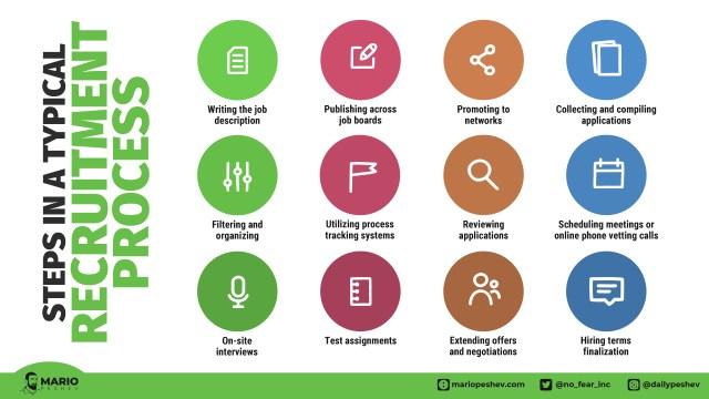 steps in a recruitment process
