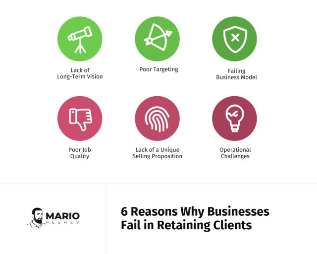 Reasons why businesses fail in retaining customers