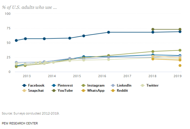 Screenshot from PEW Research Center on Which Social Media Platforms are Popular