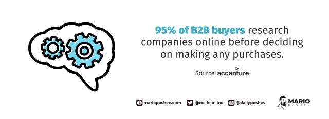 B2B buyers