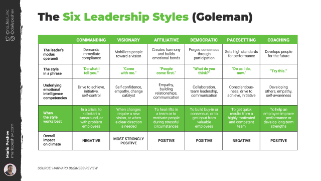 The Six Leadership Styles