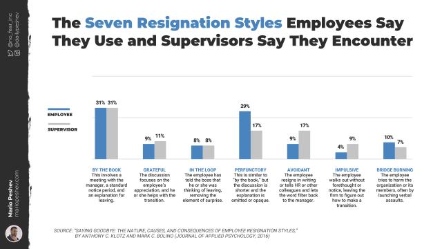 Resignation Styles