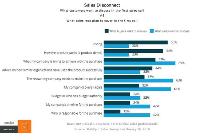 Sales Disconnect